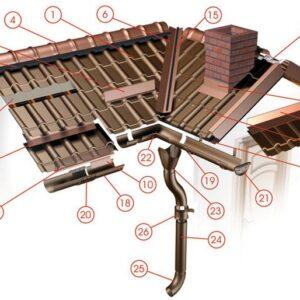 Sistem complect acoperis din tigla metalica cu jgheaburi