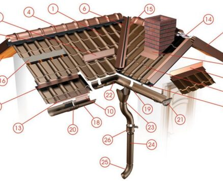 ACOPERIS   Sistem complect din tigla metalica